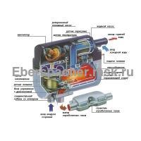 Hydronic 5 B5W SC бензин (12 В) в разрезе