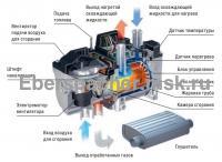 Устройство Hydronic 5 D5W S дизель (24 В)